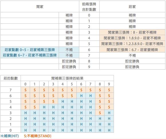 【技巧攻略】百家樂玩法技巧教學,算牌破解密技!