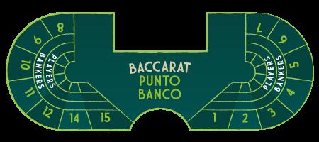 全尺寸Punto Banco桌子